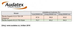 Audatex zustatkova hodnota Skoda Superb II a III generace