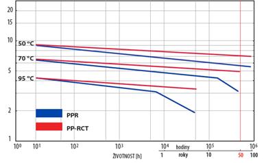 Pevnostní izotermy PP-R a PP-RCT